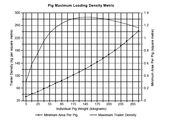 Density Chart - Pigs Metric