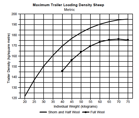 Density Chart - Sheep Metric