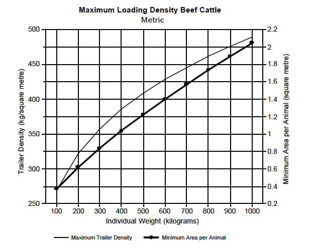 Density Chart - Beef Cattle Metric