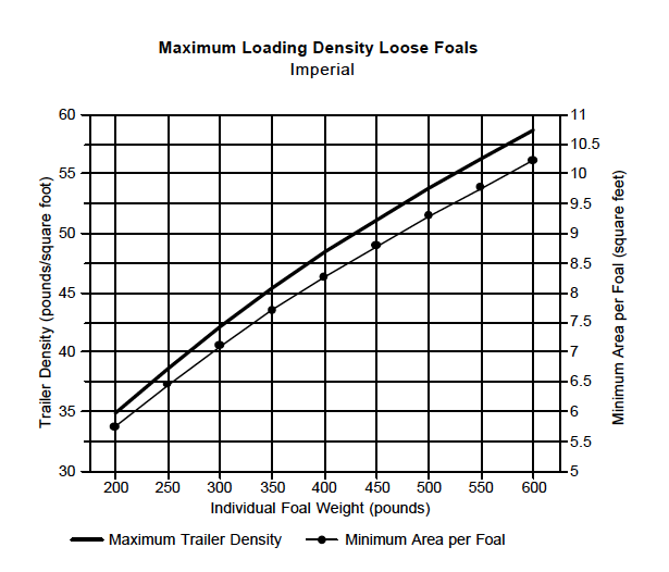 Density Chart - Loose Foals Imperial