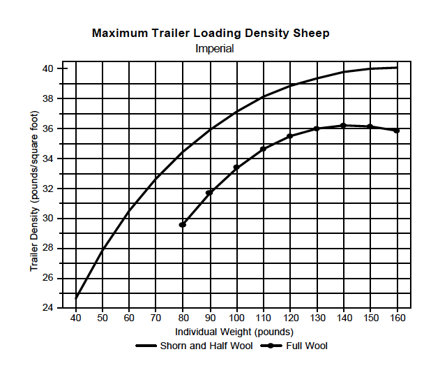 Density Chart - Sheep Imperial