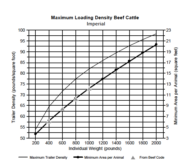 Density Chart - Beef Cattle Imperial
